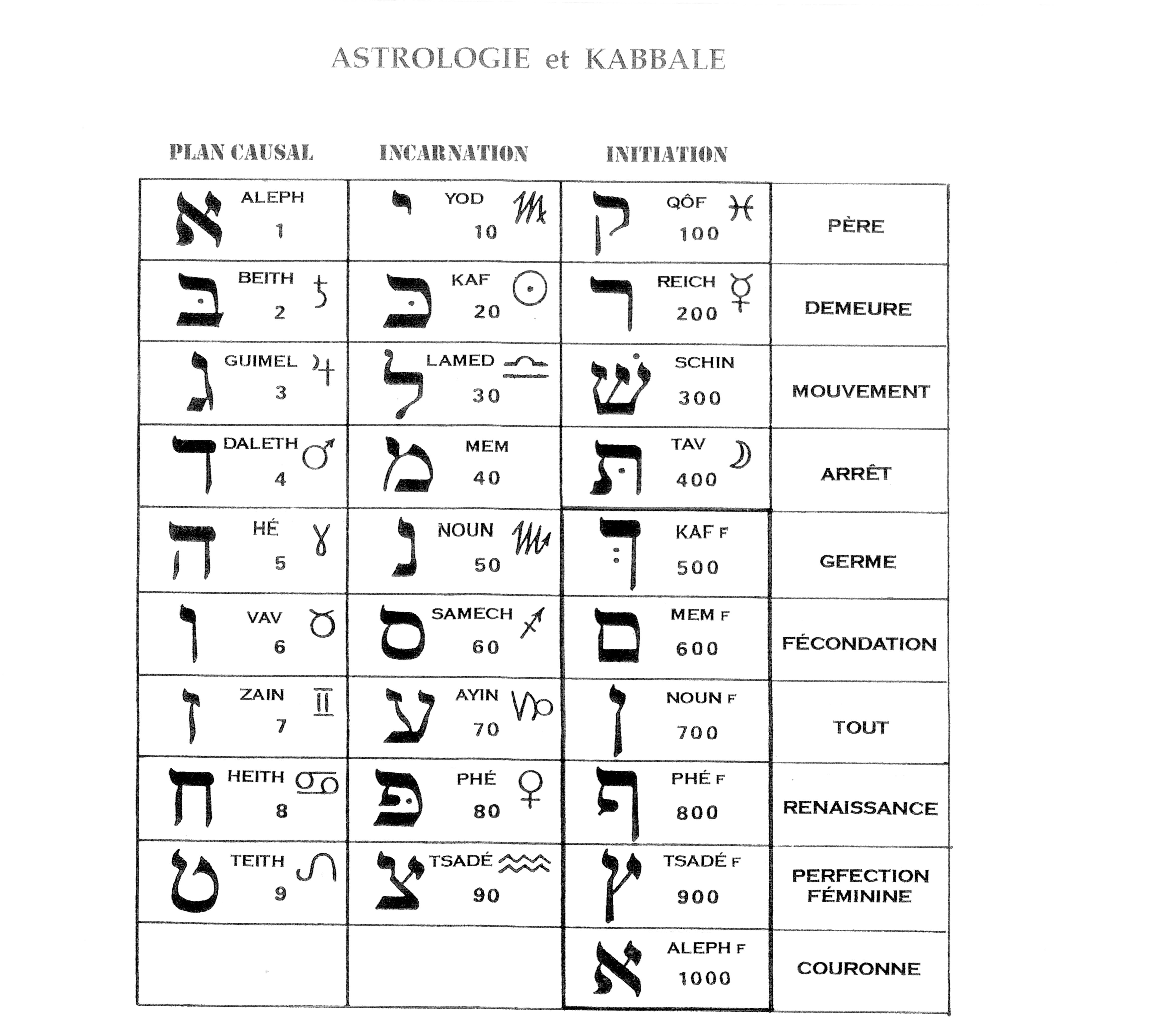 astrologie et kabbale