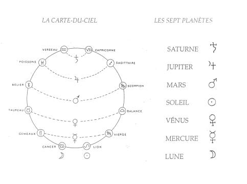 carte-du-ciel-et-sept-planetes