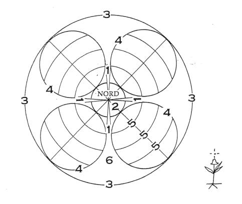 schema-quatre-cercles