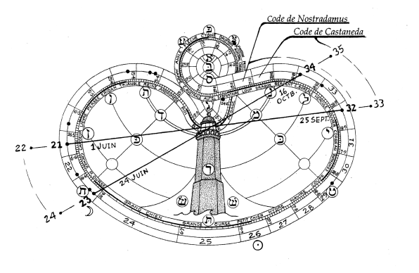 schema-axes